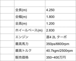 新型S2000 スペック